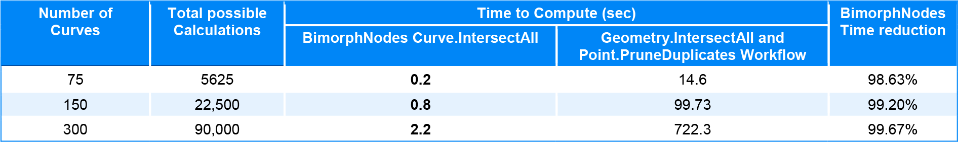 Curve Intersect All Bimorph Nodes v2.1 Dynamo BIM for Revit Performance Benchmark
