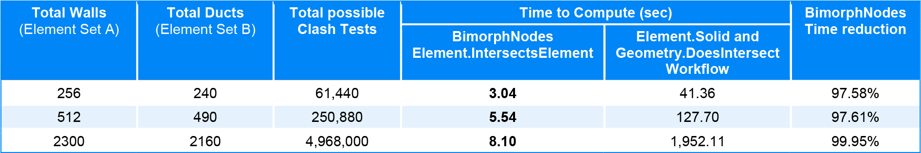 Element Intersects Element Bimorph Nodes v2.1 Dynamo BIM for Revit Performance Benchmark