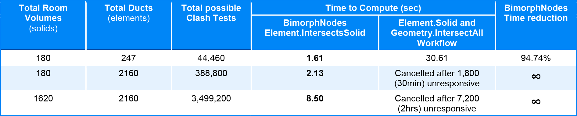 Element Intersects Solid Bimorph Nodes v2.1 Dynamo BIM for Revit Performance Benchmark