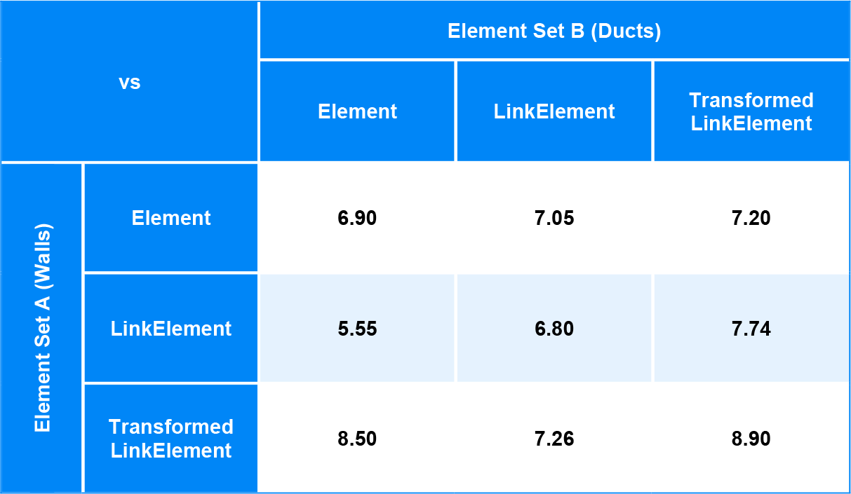 Element IntersectsElement Performance Benchmarking results Matrix BimorphNodes v2.2